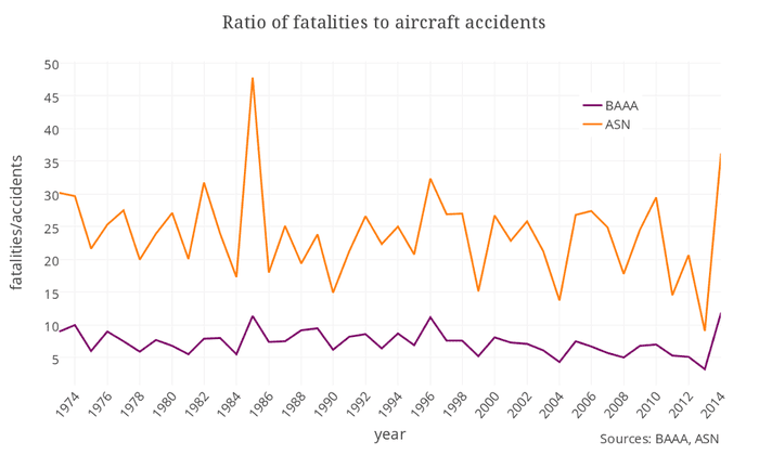 Aircraft accident rates at historic low despite high-profile plane