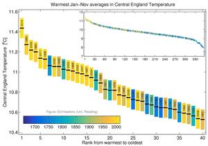 Temperature records in England
