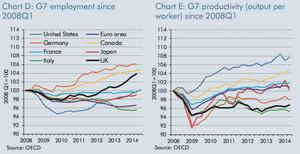 Productivity of G7 countries