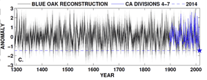 Long-term (1293 to 2014) reconstructed (black line) and instrumental (blue line) normalized precipitation anomalies. The dashed blue line and star indicate the 2014 value.