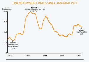 UK jobless rate over last 30 years