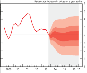 Inflation chart, Bank of England, February 12 2014