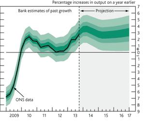 Growth fan chart, Bank of England, February 12 2014