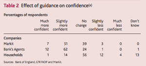 Effect of forward guidance on economic confidence, February 2014