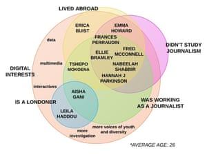 Venn diagram of the experience and interest of the ten Guardian digital journalism scheme trainees