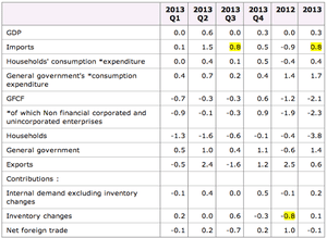 French Q4 GDP details