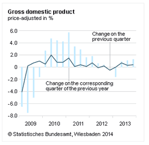 German GDP to Q4 2013