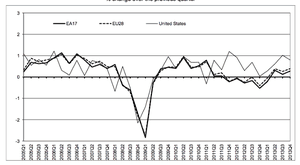 Eurozone growth to Q4 2013 compared to the US