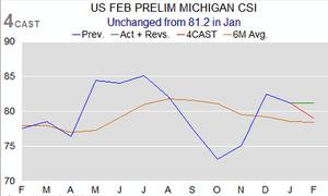 Michigan consumer confidence, to February 2014