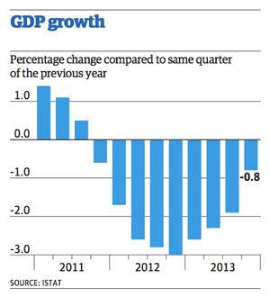 Italian GDP  - annual change