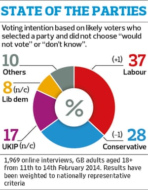 State of the parties Opinium