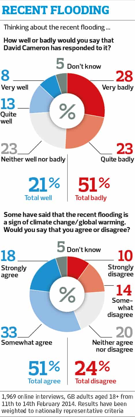 Flooding approval rating