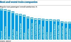 Rail passenger satisfaction graph