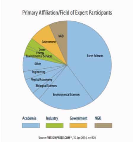 Vision Prize participant demographics