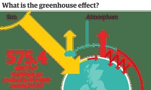 UK greenhouse emissions