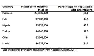 muslim pop