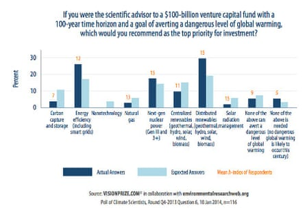 global warming mitigation question