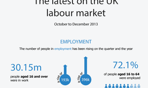The number of people in employment has been going up.
