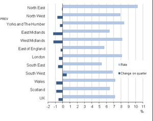 UK unemployment by region.