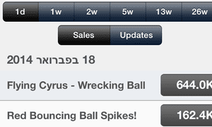 A single day's worth of downloads for Flying Cyrus.