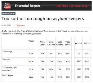 Essential poll