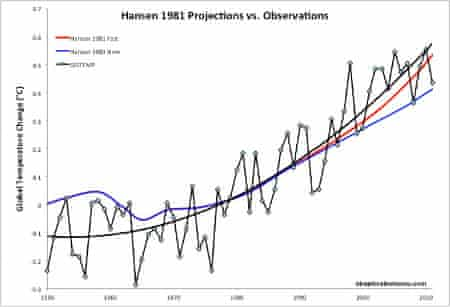 Hansen et al. (1981) global warming projections under a scenario of high energy growth (red) and slow energy growth (blue) vs. observations (black).  Actual energy growth has been between the two Hansen scenarios.