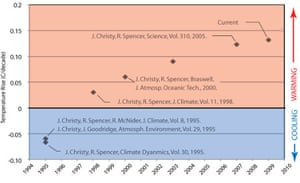 Changes in UAH lower atmosphere temperature trend estimates, growing consistently warmer over time. Created by John Abraham.
