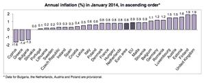Eurozone inflation, to January 2014