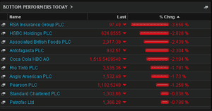 Biggest fallers on the FTSE 100, February 24 2014