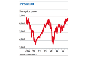 FTSE 100 since 1999 to 2014