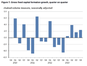 UK gross fixed capital formation