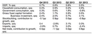 UK GDP Q4
