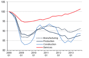 UK GDP, by sector, Q4 2013