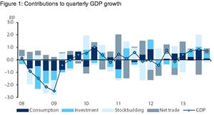 UK GDP Q4 2013 components