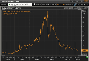Greek 10-year bond yields