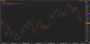 Japan's Nikkei, six months to Febuary 3 2014