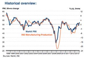 Spanish PMI, to January 2014