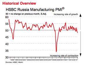 Russian manufacturing PMI
