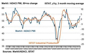 Italian manufacturing PMI, to January 2014