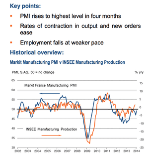 French manufacturing PMI, to January 2014