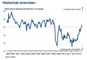 Greek manufacturing PMI, January 2014