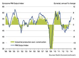 Eurozone PMI, to January 2014