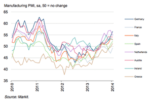 Eurozone manufacturing PMI, to January 2014