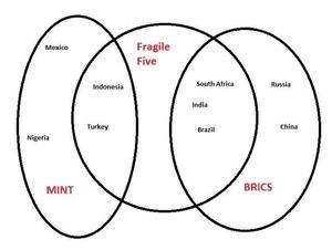 EM countries
