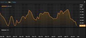 Indian Sensex, last three months