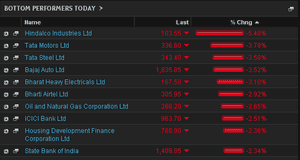 Top fallers in India, February 3rd 2014