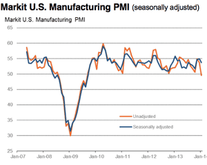 US manufacturing PMI, to January 2014