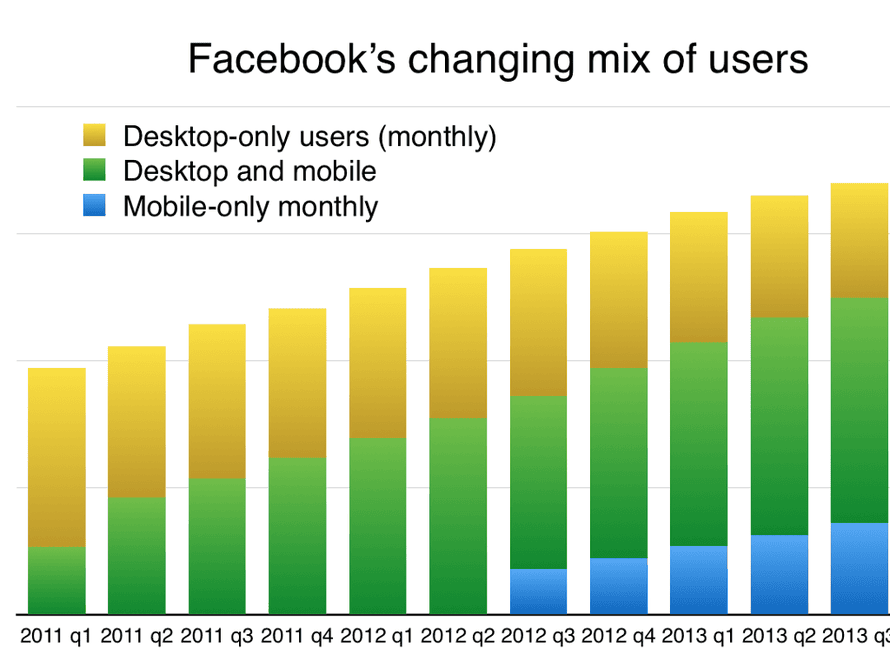 Facebook's changing mix of users