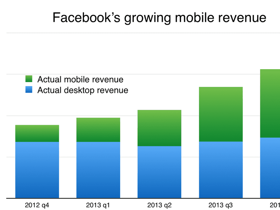 Facebook's growing mobile revenue