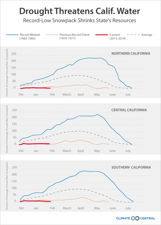 Comparison of the water content in California's mountain snowpack so far this year, compared to the state's wettest and driest years. (The data is divided by region.) Credit: Climate Central using CDWR data.